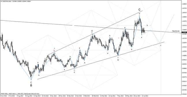 20130721_usdcad_daily