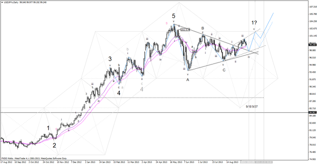 20130915_usdcad_daily