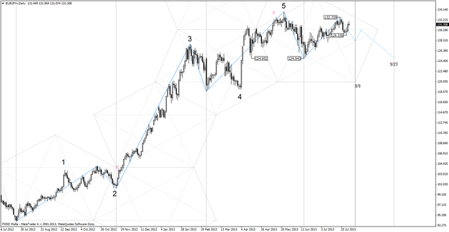 20130804_eurjpy_daily