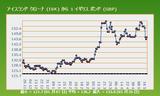 アイスランド-UK為替チャート