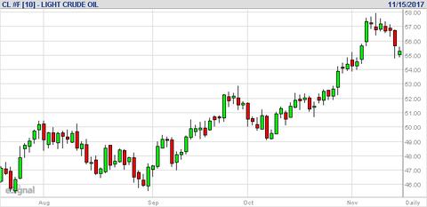 平成29年11月16日(木)WTI原油価格
