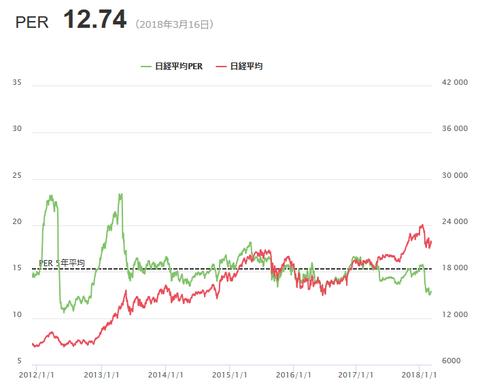 平成30年3月19日(月)日経平均PER