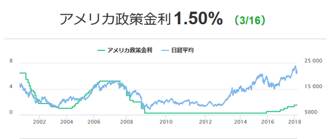 平成30年3月20日(火)政策金利
