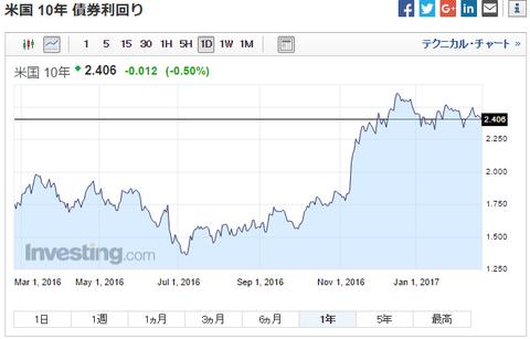 平成29年2月23日(木)米10年債利回り