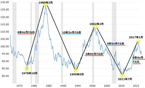 平成30年2月21日(水)ドルインデックス長期