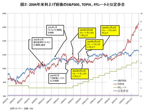 平成27年7月30日(木)S&P500