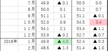平成30年3月8日(木)景気ウォッチャー3