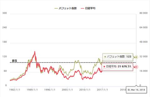 平成30年3月19日(月)バフェット指数