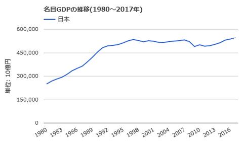 平成29年5月23日(火)日本GDP