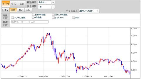 平成28年1月27日(水)上海総合指数1年足