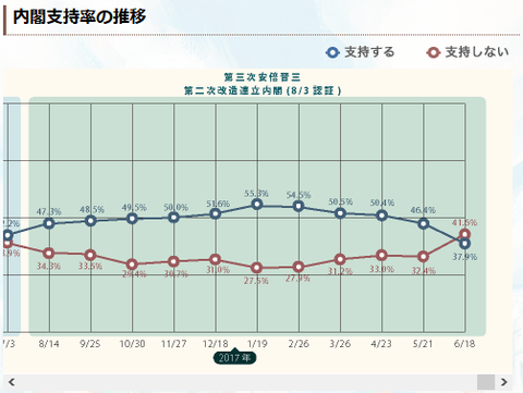 2017年6月21日内閣支持率