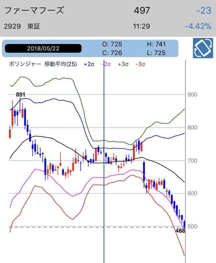 フーズ 株価 ファーマ