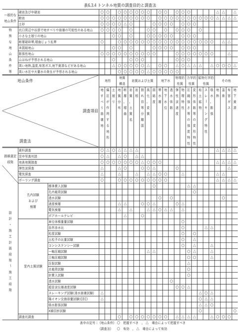 R1-22 トンネル地質の調査目的と調査方法