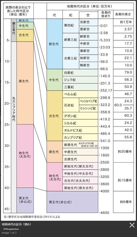 29-19 地質年代表