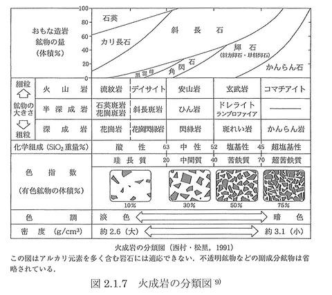 29-18 火成岩の分類
