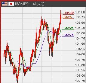 ドル・円後
