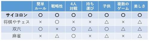 サイコロン 比較表