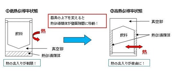 熱伝導率調整器具概要図