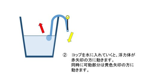 水位報知器具動作2