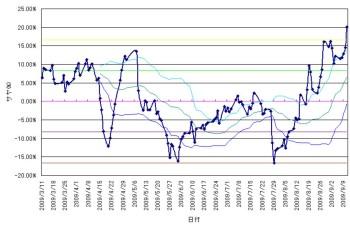 chart2009091103.jpg