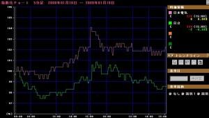 日本電気 vs 日立(2009/01/19)