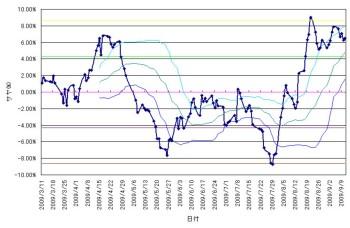 chart2009091101.jpg
