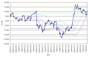 chart2009091102.jpg