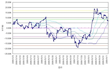 chart2009090902.jpg