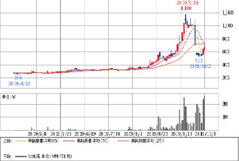 天昇電気チャート2