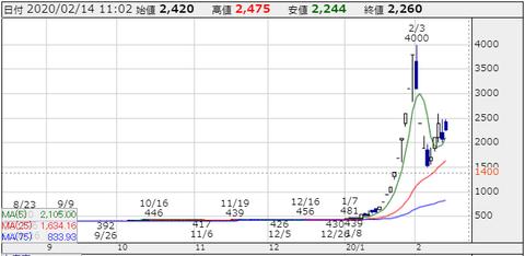 0214川本産業チャート