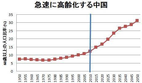 中国の少子高齢化が深刻な状況に