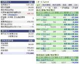 08/07 SBI証券口座