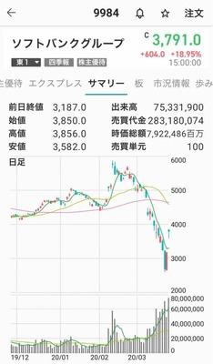 ソフトバンクホークス 株価