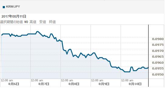 北朝鮮リスク深刻化で韓国ウォンが急落。半島有事に対し脆弱である実情が露呈される。