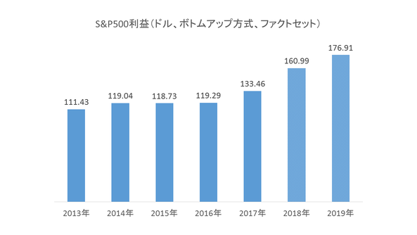 Market Hack OUTLOOK 2018年7月10日(火)
