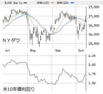 NY市場週間展望 10/14~18  : 米中合意へのご祝儀 ± 経済指標