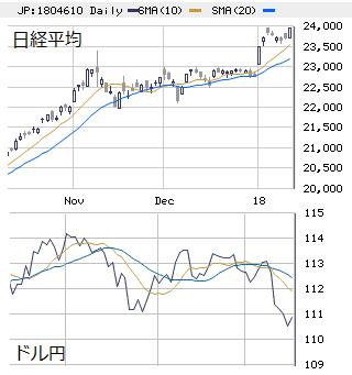 □ 日経平均(大引け) 23,951円 +236、先物の一人旅