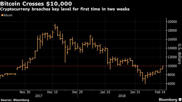 ビットコインが1万ドルを回復。7月までに最高値更新を予想する声も。