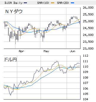 ★ 本日の戦略 : 米債券動向を念頭に押し目買い!