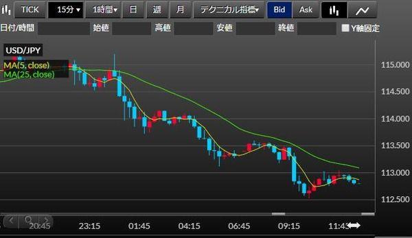 【速報】円相場、円高が止まらない!1ドル112円台に・・・