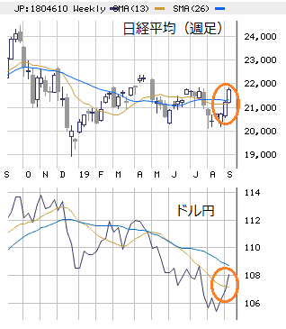 日本市場展望 : 2019年後半の天井形成への道