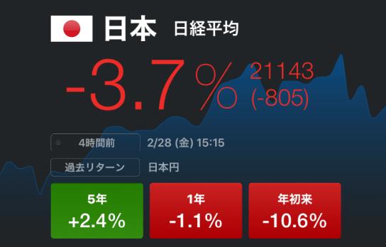 コロナショックで日本株一時1,000円落ちの大暴落。毎日とんでもない速さでお金が消えていくんだがw