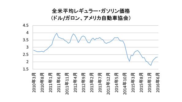原油・ガソリン関係の最新データ