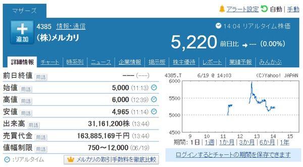 【IPO】メルカリ初値5,000円で買い殺到!時価総額がとんでもないことになるwwwwwwwwwwwww