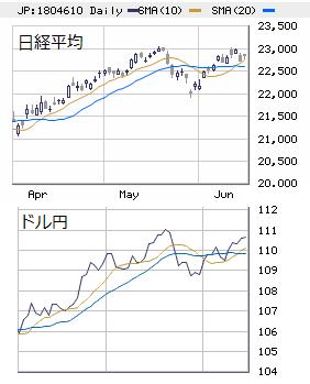 □ 日本市場展望 6/18~22 : 米中報復合戦リスクが重し