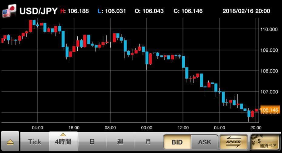 一時1$=105円台まで円高が進行。思わず菅官房長官が「この数日間の為替市場は一方に偏った動きがみられる」と為替介入も辞さない構えを示す。
