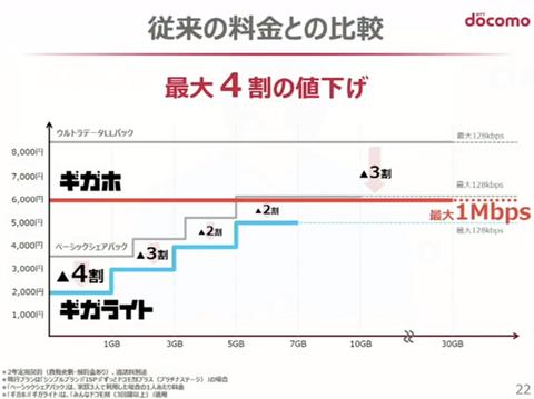 NTTドコモ、なんちゃって値下げで株上がる