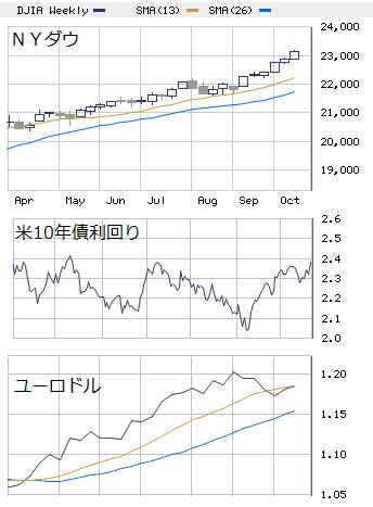 □ 週間展望(10/23-27) : 前半は上値模索、後半は調整優位!