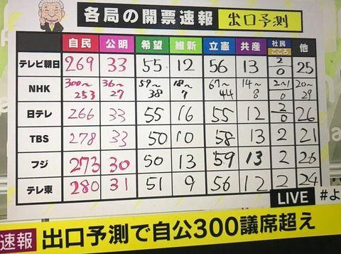 テレ東衆院選特番の池上彰、安倍首相に元神戸製鋼社員ネタをねじ込むも不自然な当選読み上げに苦戦