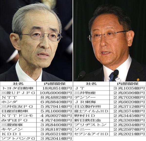 【画像】トヨタは18兆円、日本の大企業がため込む巨額の内部留保一覧がこちら→